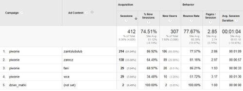 Dodatkowy wymiar Google Analytics