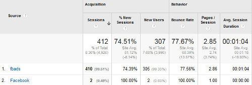 Google Analytics - lista kanałów Inne