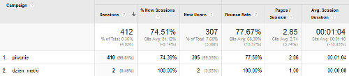 Analytics - filtrowanie po kampaniach 2